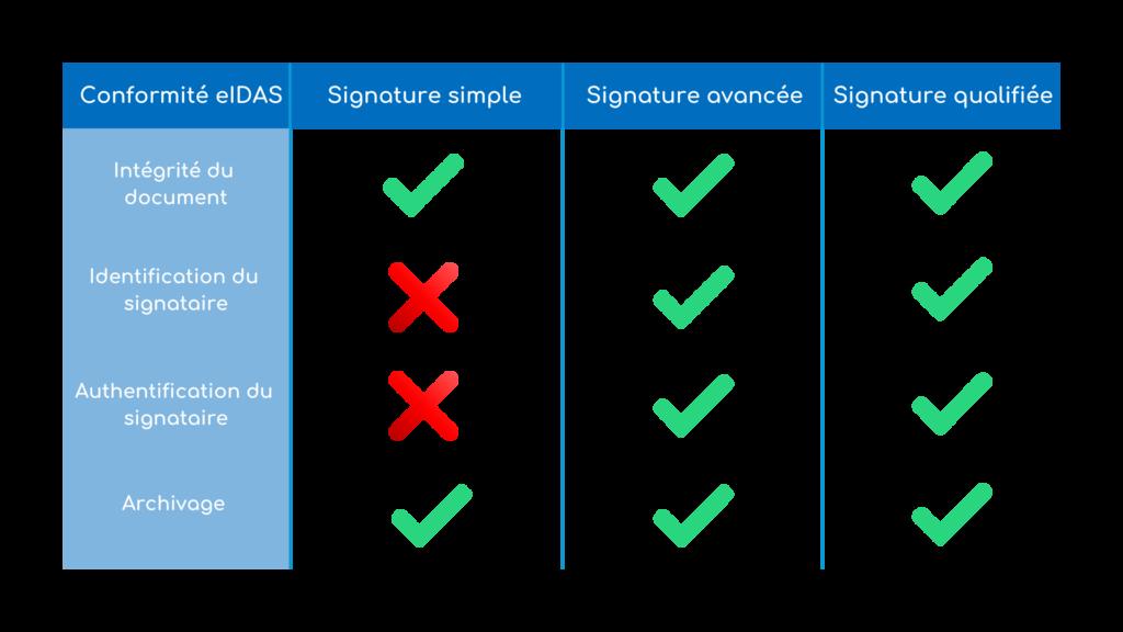 Tableau comparatif entre signature électronique simple, avancée et qualifiée